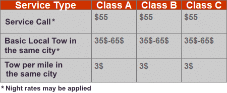 Tow Fees Table