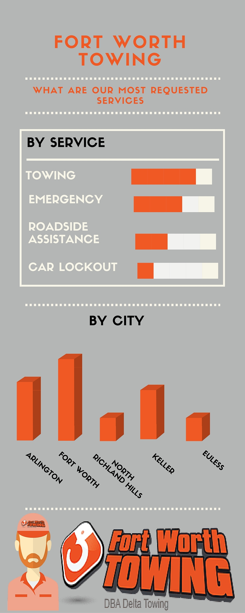 Fort Worth Towing Infographic