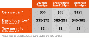 Basic Towing Rates For Cars Fort Worth
